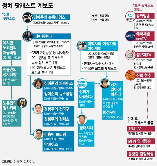 [그래픽뉴스]정치 팟캐스트 계보도
