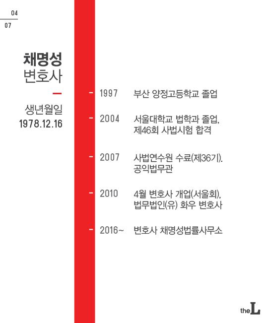[카드뉴스] 박근혜 前 대통령의 변호인단 6명