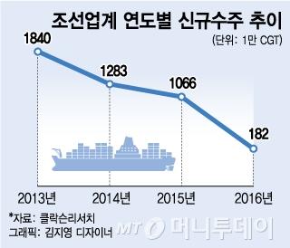 내년에도 '빅3' 이면…韓 조선업 공멸 위기