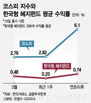절대수익 낸다던 헤지펀드, 강세장에 '한숨'