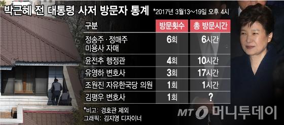 """'민간인 박근혜' 1주일, """"머리하고 검찰조사 준비"""""""