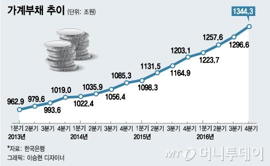文 '가계부채 총량관리제' 공약…한국은행 긴장