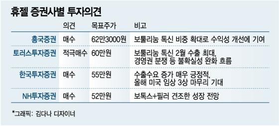 """""""휴젤 낙폭 과도…수출 증가 기대·실적 개선으로 톱픽"""""""