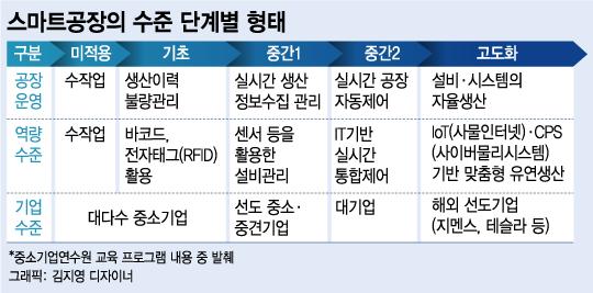 """中企 '스마트공장 열공' 바람…""""연수사업 확대해야"""""""