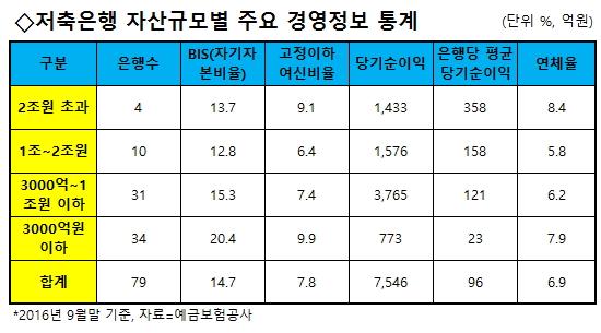 """충당금 부담 커진 중소저축은행 """"도산 위기"""" 하소연"""