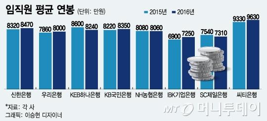 국내은행 연봉 '킹' 한국씨티은행…평균 연봉 1억원 육박