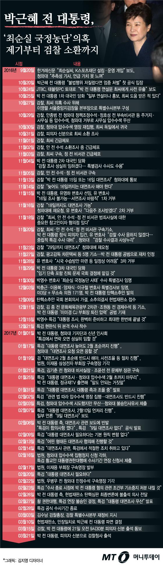[그래픽뉴스]박근혜 전 대통령, 검찰 소환되기까지 일지
