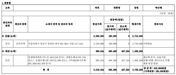 정부공직자윤리위원회가 23일 공개한 박근혜 전 대통령의 '2017년도 정기재산변동사항'
