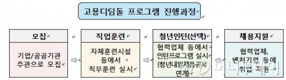 SK·KT 등 5개사 고용디딤돌로 청년 1800명 채용 - 머니투데이 뉴스