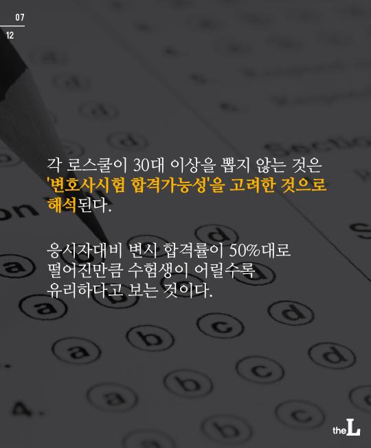 [카드뉴스] '아재' 설 자리 없는 로스쿨