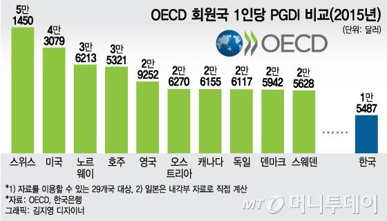 [단독]韓 가계 1인당 가처분소득 年1800만원…OECD 중하위권