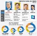 [그래픽뉴스]문재인 선출 민주당 경선 수도권·전국 종합