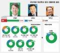 [그래픽뉴스]국민의당 19대 대선후보 경선 결과 종합
