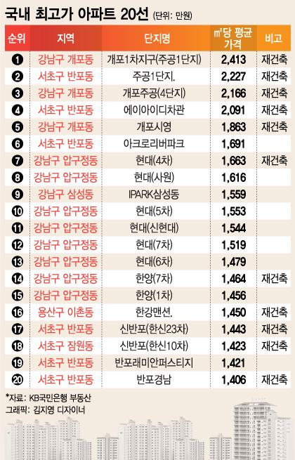 국내 최고가 아파트 '개포주공 1단지' 1㎡ 당 2413만원
