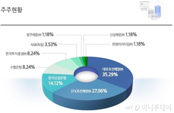 한국선박금융 주주현황 /=한국선박금융 제공