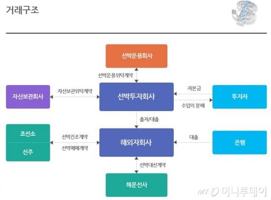 선박금융의 거래구조 /=한국선박금융 제공