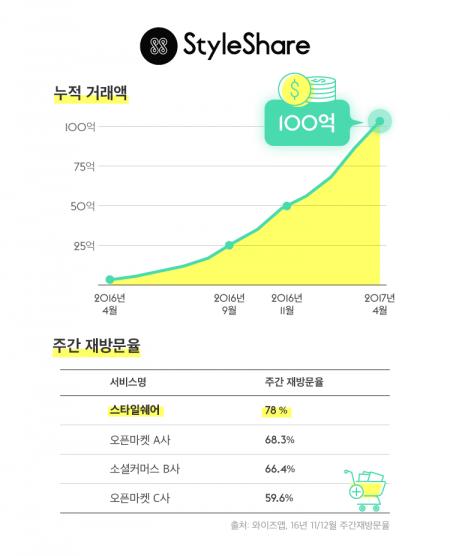 패션공유플랫폼 '스타일쉐어', 1년 만에 거래액 100억 돌파