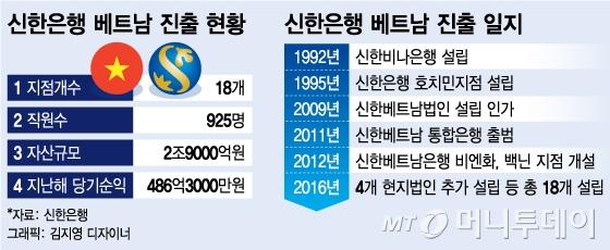 신한은행, 호주 ANZ은행 베트남 리테일 부문 인수 성공
