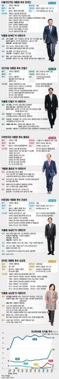 [그래픽뉴스]19대 대통령선거 후보별 주요 약력