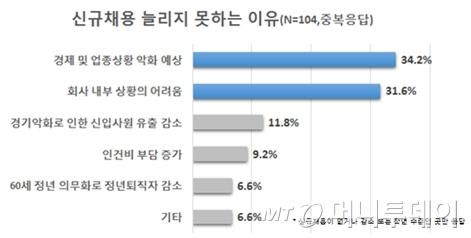 """""""500대 기업 22.5%, 상반기 채용 줄이거나 없다"""""""