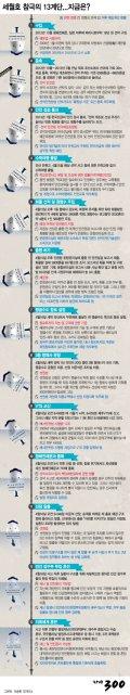 [그래픽뉴스] 세월호 참극의 13계단…지금은?
