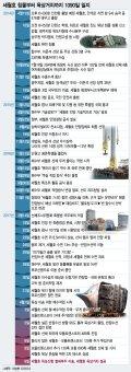 [그래픽뉴스]세월호 침몰부터 육상거치까지 1090일 일지
