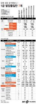 [그래픽뉴스]담배 성분 분석해보니… '1급 발암물질'만 7개