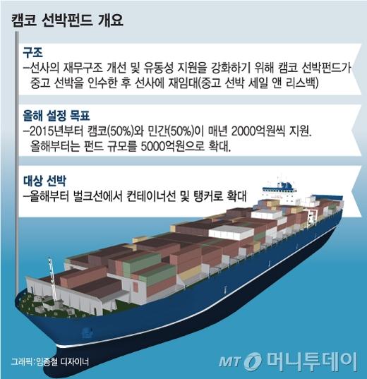 [단독]한진해운 컨테이너선 유출 막아라…'선박펀드' 출항