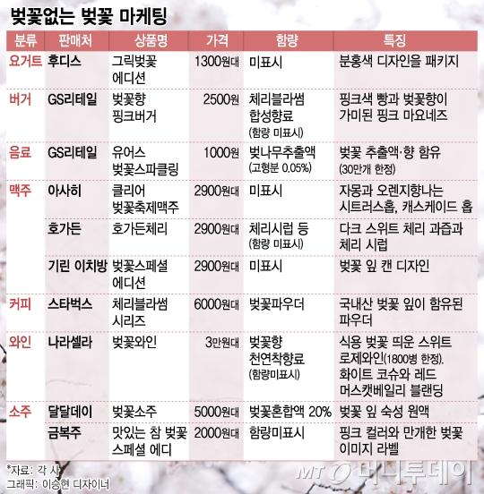 맥주·커피·버거까지…'벚꽃' 없는 벚꽃 마케팅