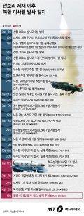 [그래픽뉴스] 북한 올해만 벌써 5번째…'미사일 발사' 일지
