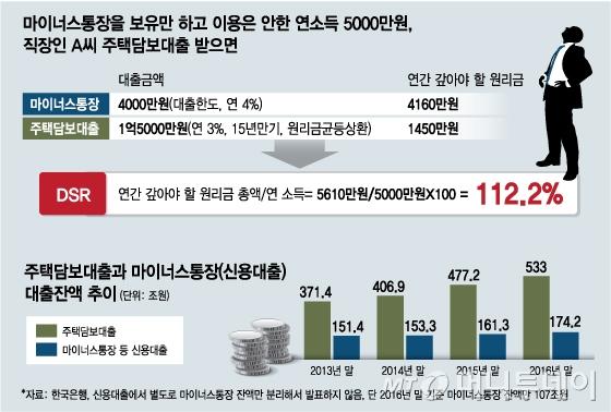 [단독]새 대출기준 DSR 산정시 '마통'은 예외 적용 검토