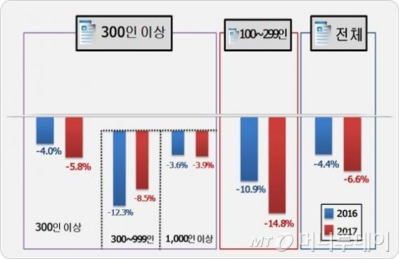 전년 채용인원 대비 신규인력 채용규모(예정) 증감률 /자료=한국경영자총협회