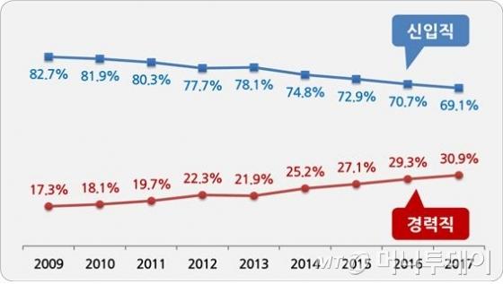 신입․경력직 채용 비중 추이(2009~2017년) /자료=한국경영자총협회