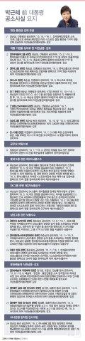 [그래픽뉴스]박근혜 前 대통령 공소사실 요지