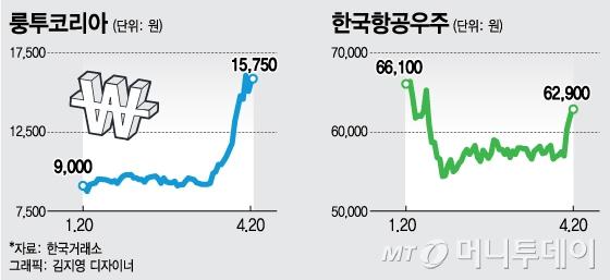 빅데이터가 주목한 종목, 한국항공우주·룽투코리아