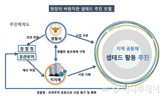 경찰청 발표 자료 일부 캡처/사진제공=경찰청