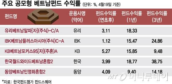 '신짜오' 다시 부는 베트남펀드 열풍…1년수익률 15%
