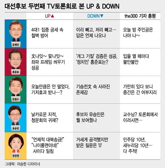 [그래픽뉴스]대선후보 5인 첫 스탠딩 토론, UP & DOWN은?