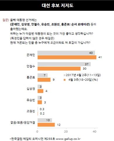 안철수 7%P 빠진 30%, 문재인 41% 홍준표 9%-갤럽