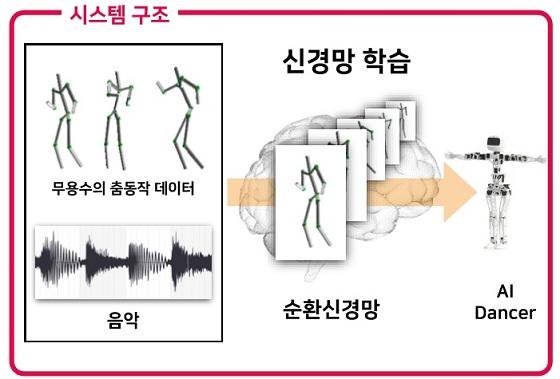 딥댄서 시스템구조/사진=AIRI