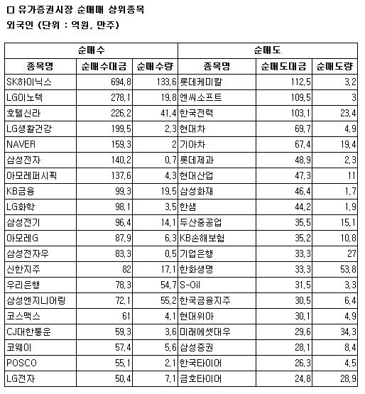 [표]코스피 외국인 순매매 상위 종목-21일
