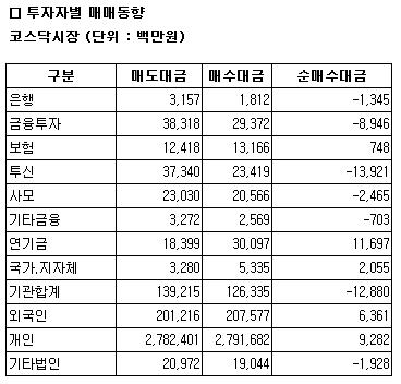 [표]코스닥 투자자별 매매동향-21일