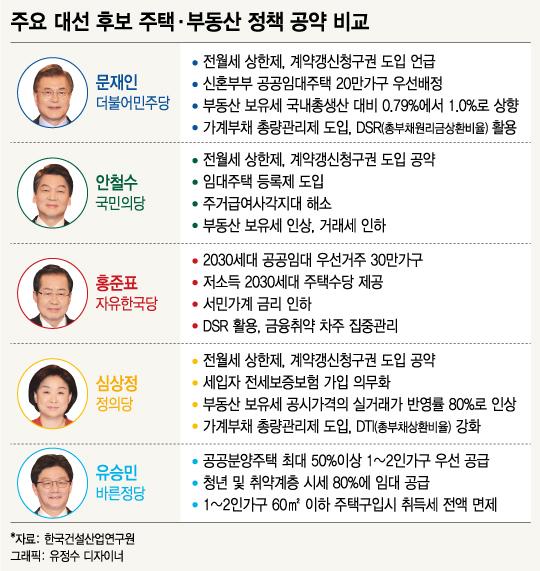 대선 공약…부동산시장 위축·서민층 주거난 심화 우려