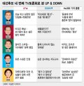 [그래픽뉴스] 치열한 정책공방, 네 번째 TV토론, UP & DOWN은?