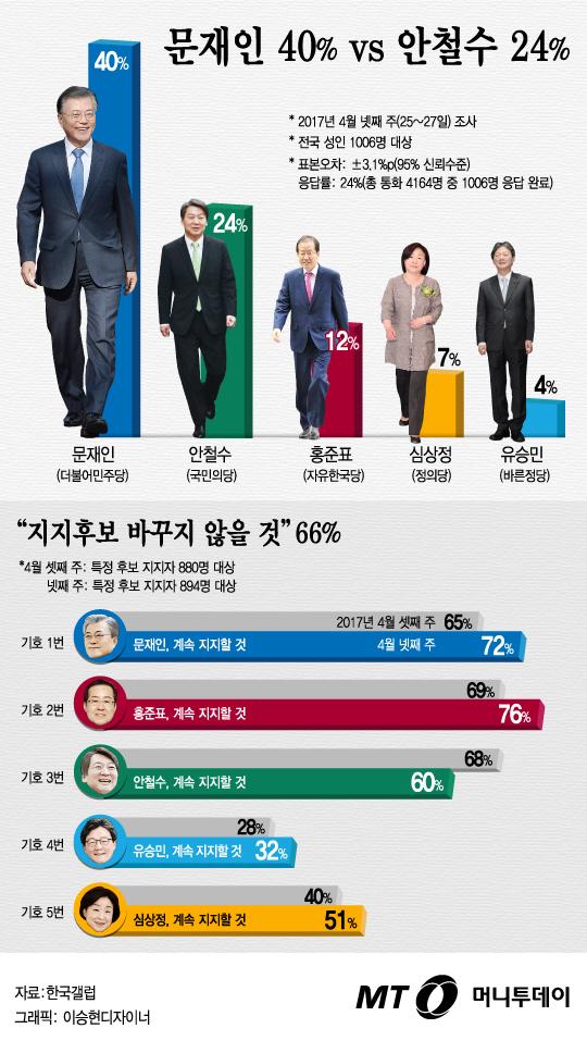 """[그래픽뉴스]""""문 40%·안 24%·홍 12%""""… 충성도는?"""