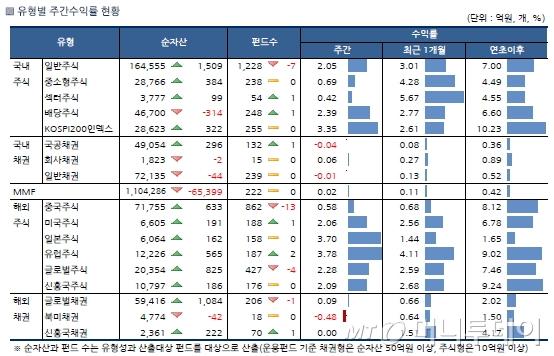 국내 주식형 펀드, 기업실적 호조에 2주연속 상승