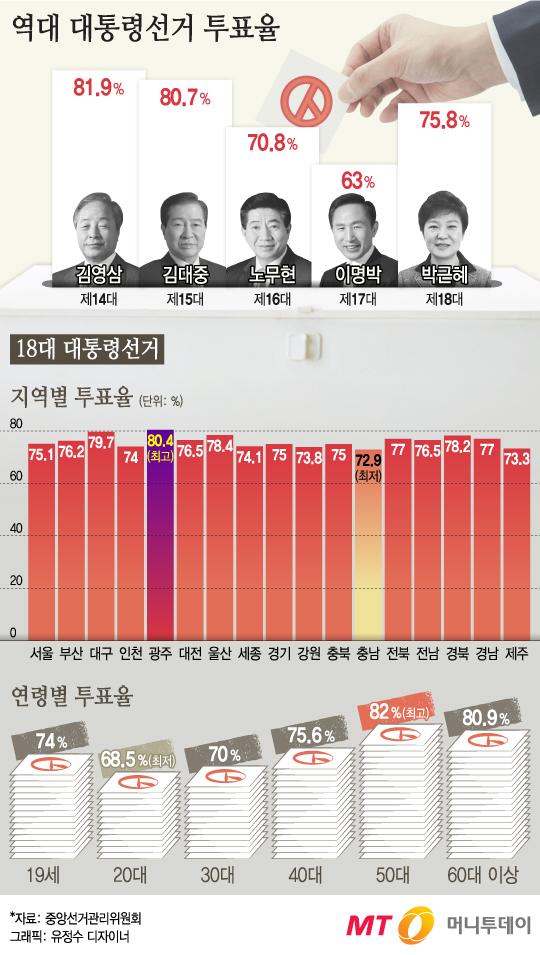 [그래픽뉴스] 첫 '대선 사전투표' 변수될까? 역대 투표율 보니…