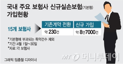 [단독]'착한 실손보험' 출시 한달, '갈아타기' 없었다