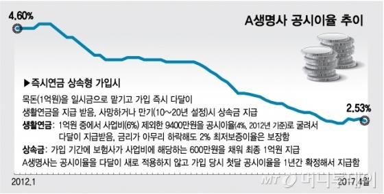 [단독]은퇴자에 불티나게 팔린 즉시연금, 연금 과소지급 논란