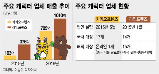 카카오 립스틱·라인 티셔츠 불티…캐릭터 브랜드 전성시대